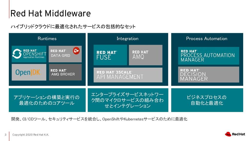 Copyright 2020 Red Hat K.K. 開発、CI/CDツール、セキュリティサ...