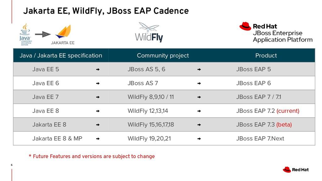 Java / Jakarta EE specification Community projec...