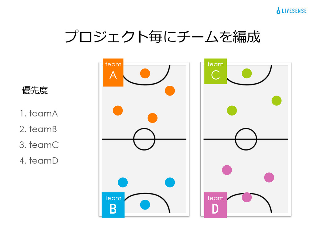 1. teamA 2. teamB 3. teamC 4. teamD 優先度度 プロジェクト...