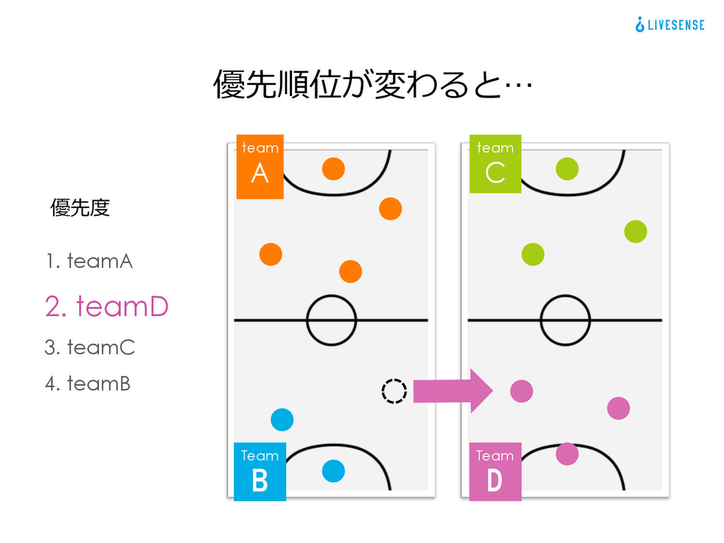 1. teamA 2. teamD 3. teamC 4. teamB 優先度度 優先順位が変...
