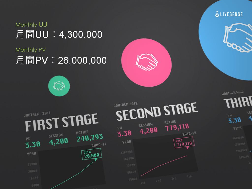 ݄ؒPVɿ26,000,000 ݄ؒUUɿ4,300,000 Monthly PV Month...