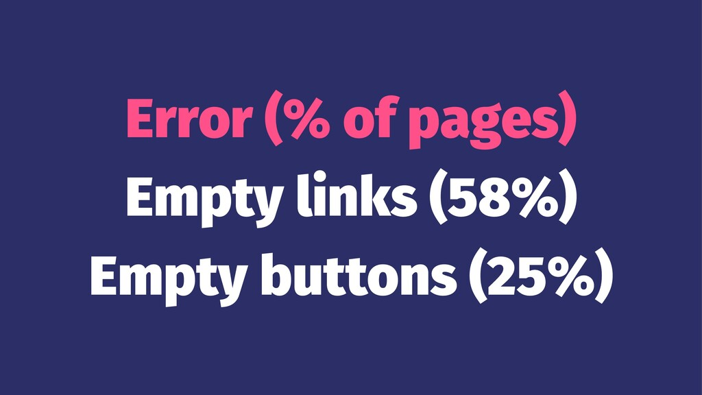 Error (% of pages) Empty links (58%) Empty butt...