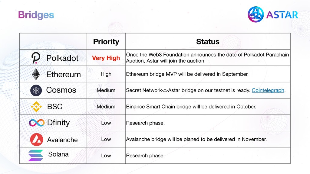 Priority Status Very High Once the Web3 Foundat...