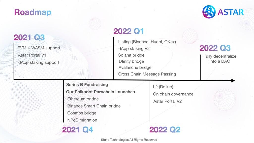 Roadmap 2021 Q3 Series B Fundraising EVM + WASM...