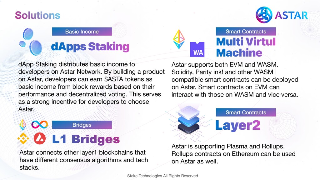 Solutions dApp Staking distributes basic income...