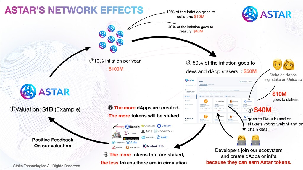 ASTAR'S NETWORK EFFECTS ᶃValuation: $1B (Exampl...