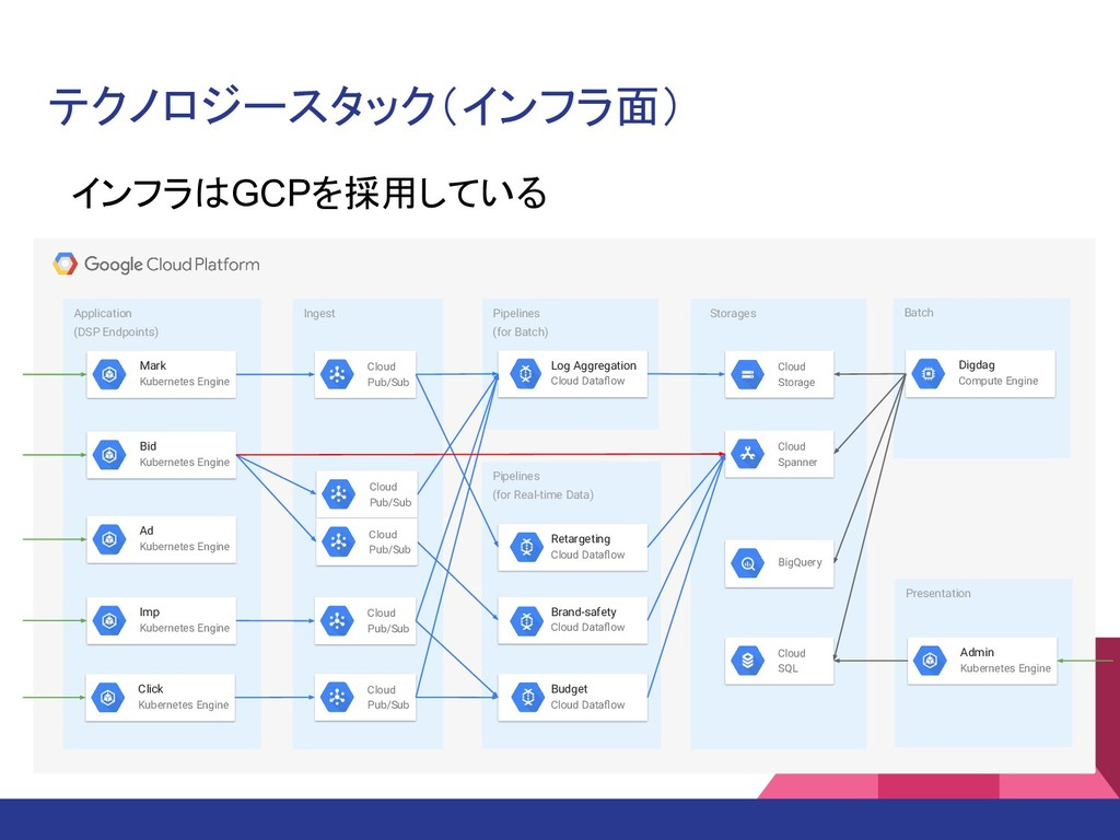 Presentation Pipelines (for Real-time Data) App...