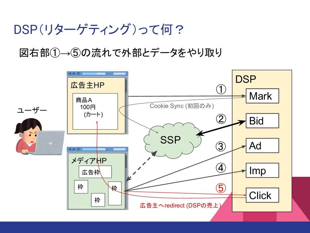 DSP(リターゲティング)って何? SSP DSP Mark Bid Ad Imp Click...