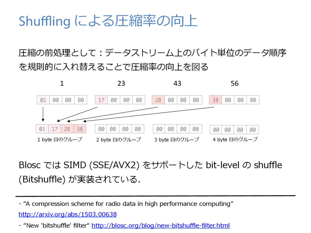 Shuffling による圧縮率の向上 圧縮の前処理として:データストリーム上のバイト単位のデータ...