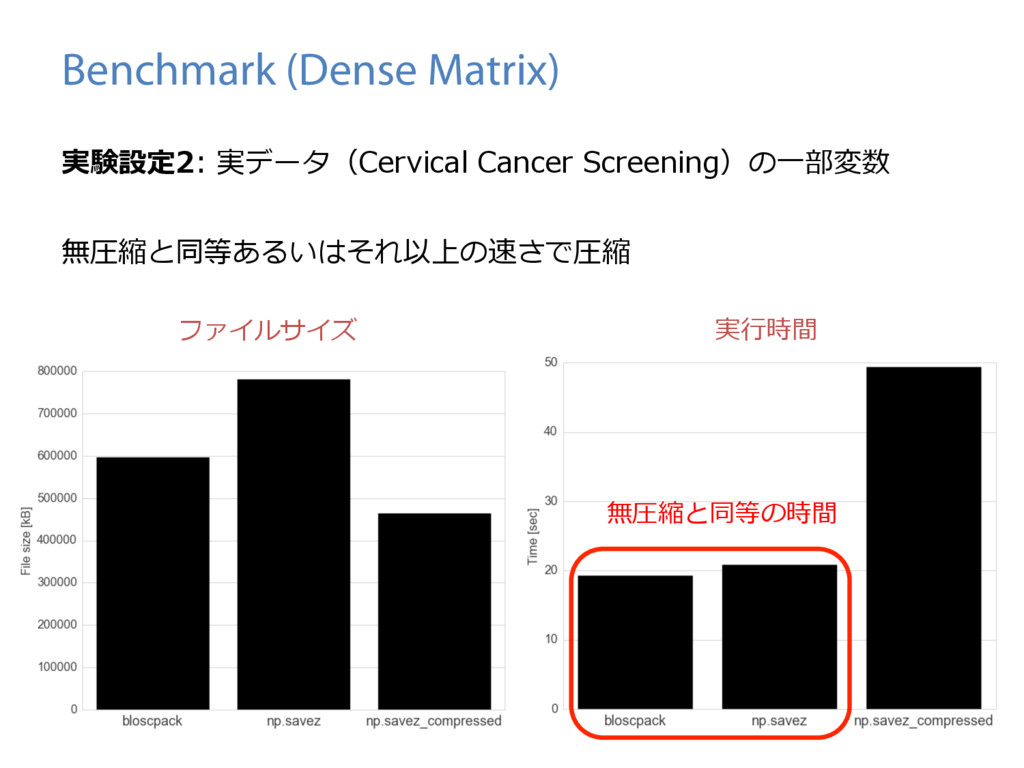 Benchmark (Dense Matrix) 実験設定2: 実データ(Cervical C...