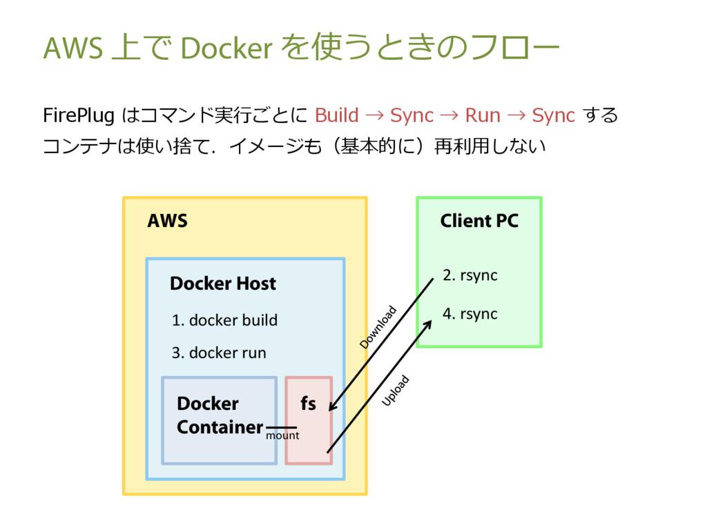 AWS 上で Docker を使うときのフロー FirePlug はコマンド実⾏ごとに Bui...