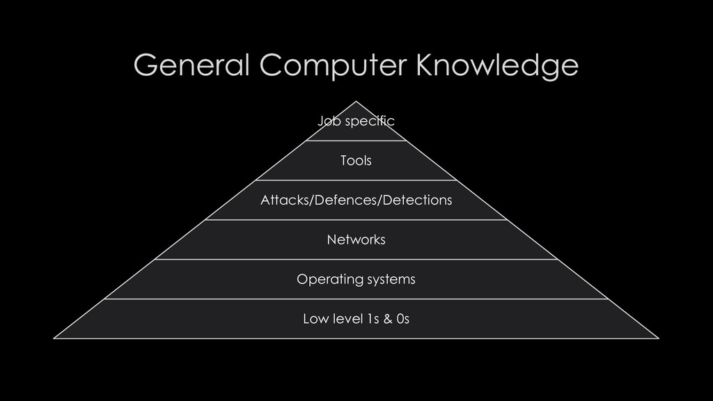 Job specific Tools Attacks/Defences/Detections ...