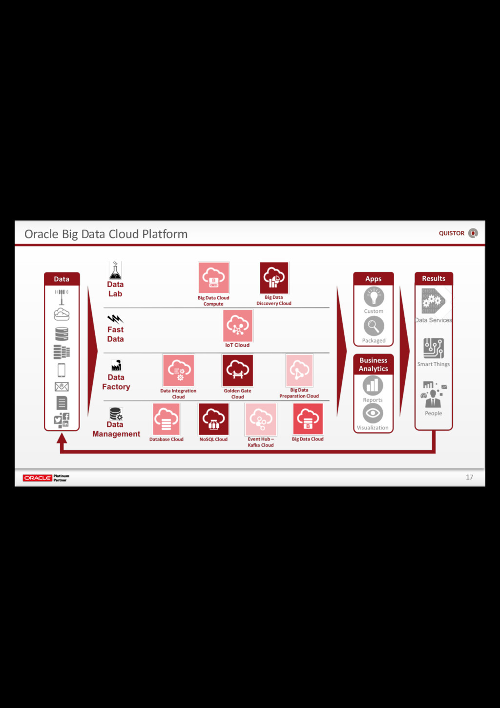 17 Oracle Big Data Cloud Platform