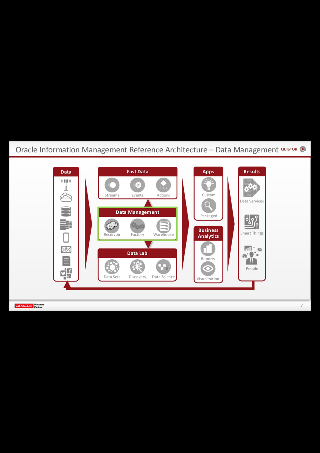 7 Oracle Information Management Reference Archi...