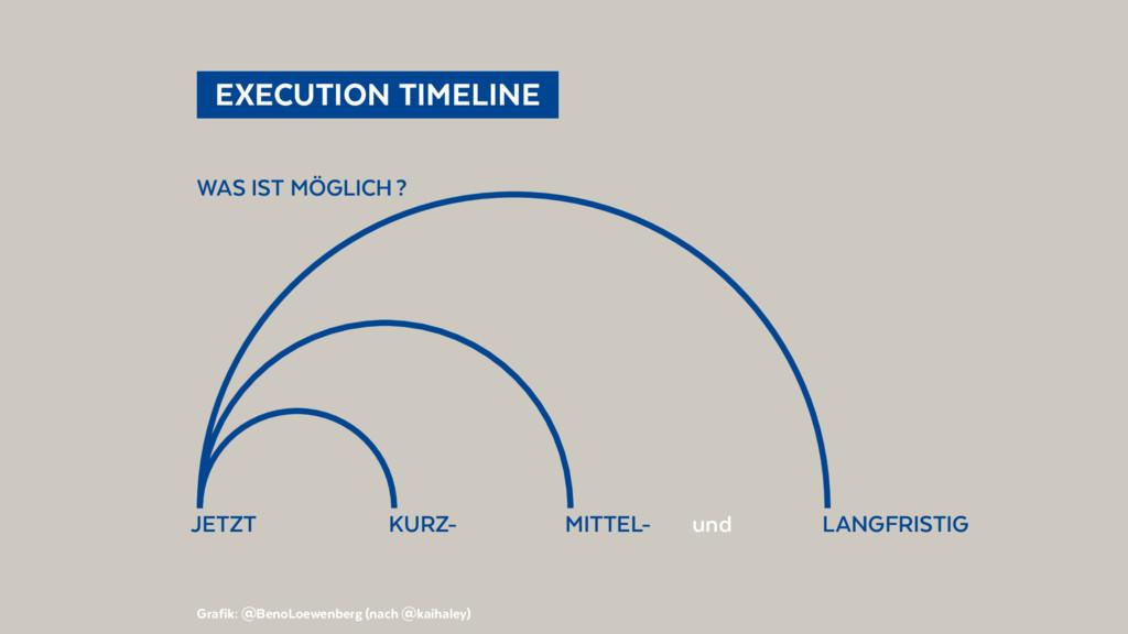 EXECUTION TIMELINE Grafik: @BenoLoewenberg (...