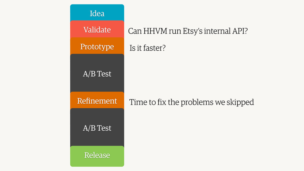Idea Validate Prototype A/B Test Refinement A/B ...