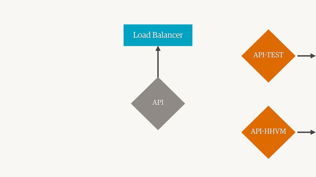 Load Balancer API API-HHVM API-TEST