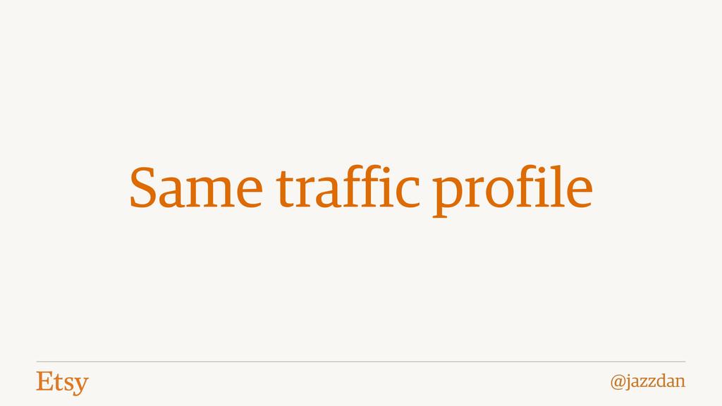 @jazzdan Same traffic profile