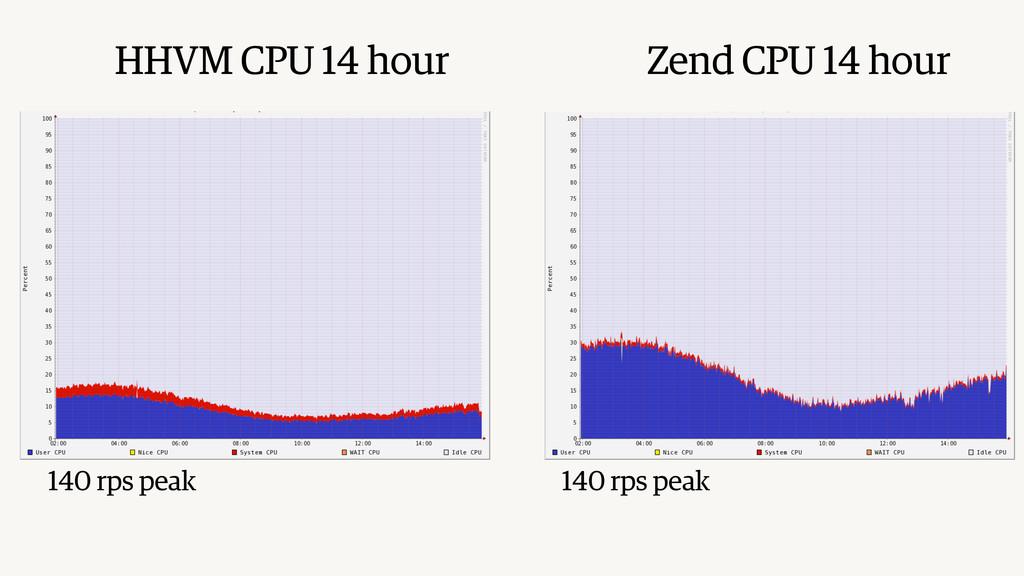 HHVM CPU 14 hour Zend CPU 14 hour 140 rps peak ...