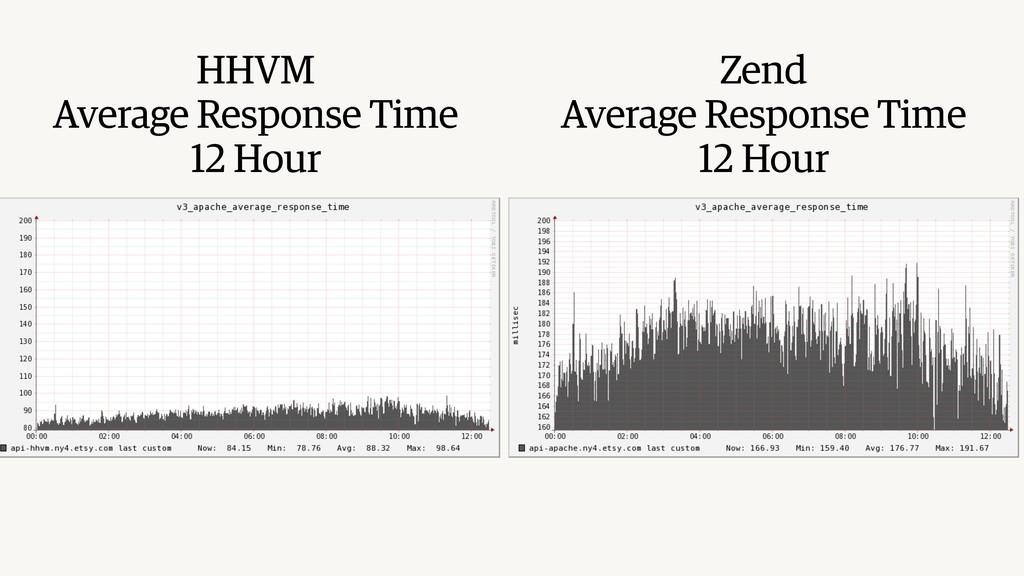 HHVM Average Response Time 12 Hour Zend Average...