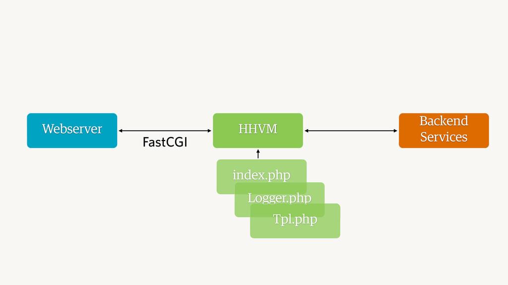 Webserver HHVM Backend Services FastCGI index.p...