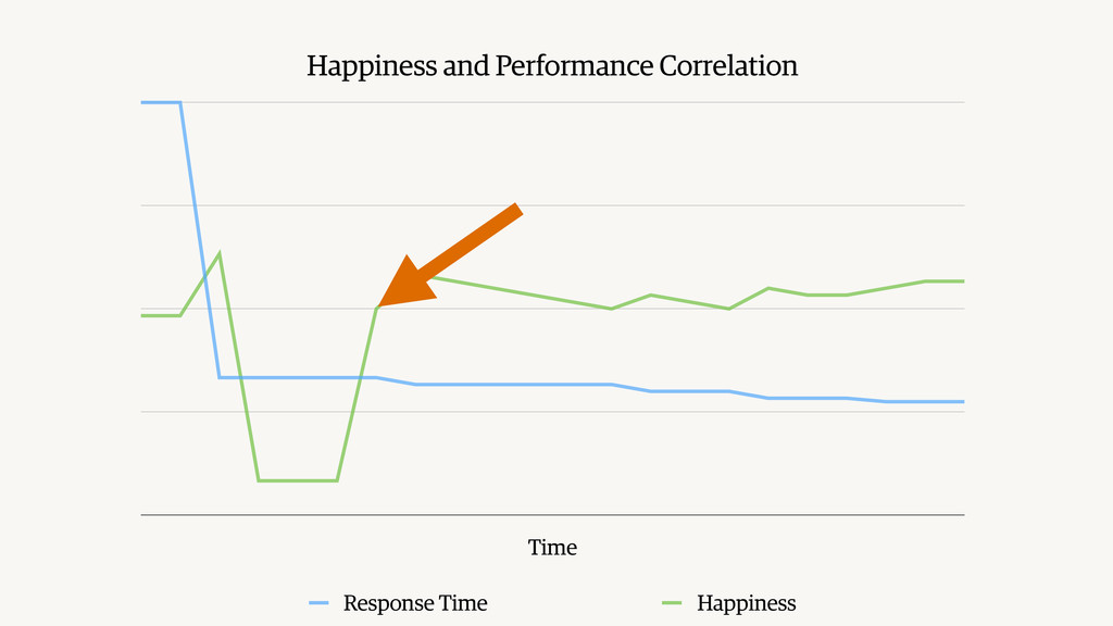 Happiness and Performance Correlation Time Resp...