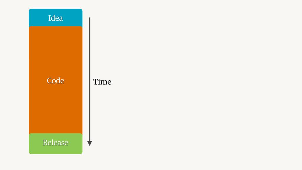 Idea Code Release Time