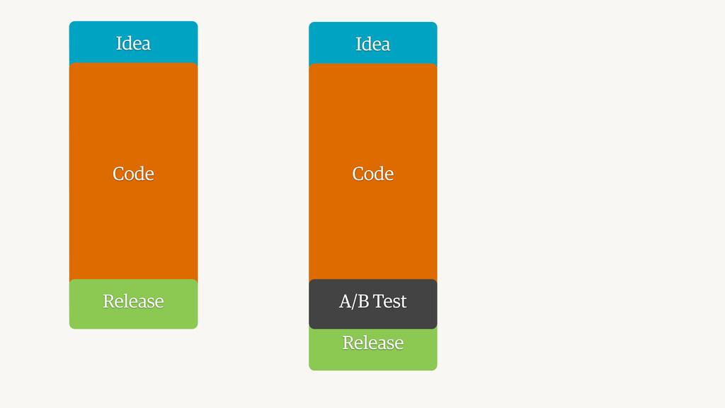 Idea Code Release Idea Code Release A/B Test