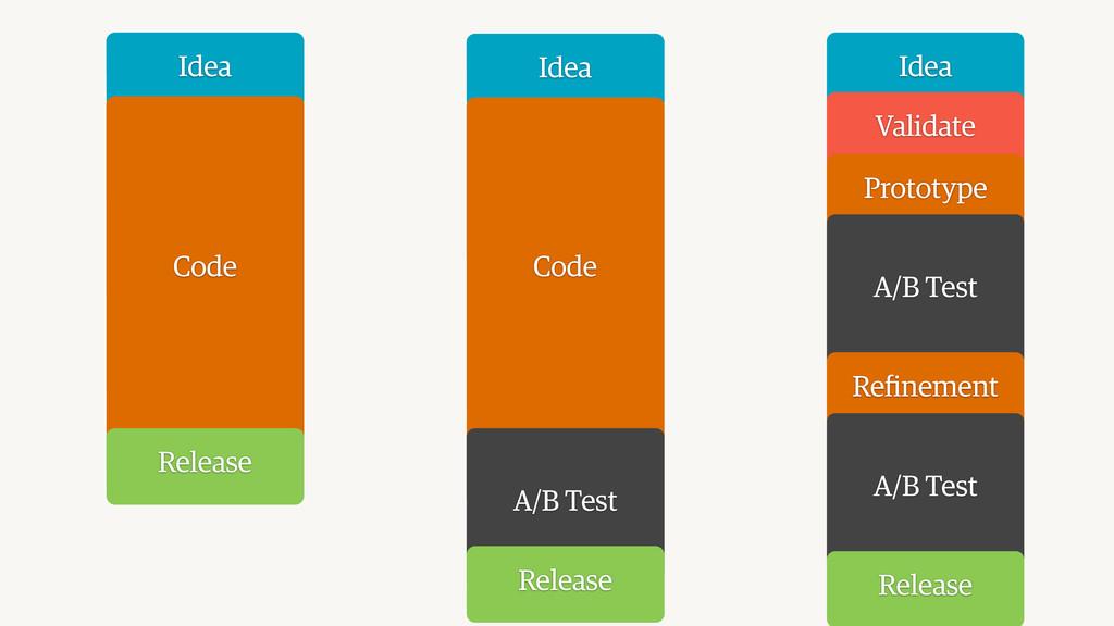 Idea Code Release Idea Code A/B Test Release Id...