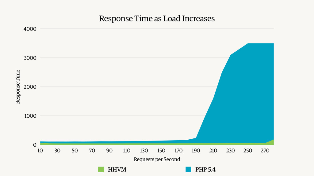 Response Time as Load Increases Response Time 0...