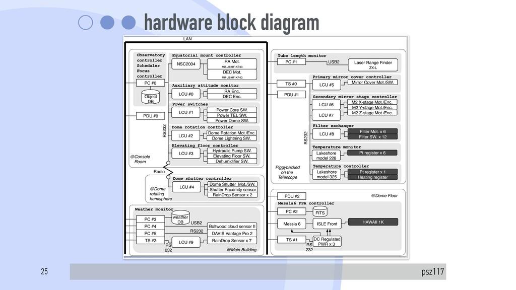 hardware block diagram psz117 Publications of t...