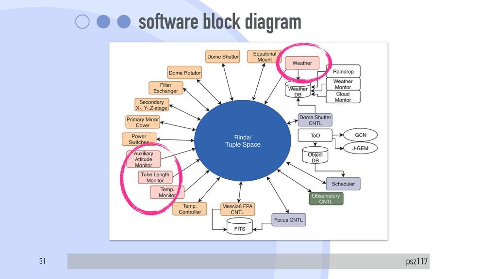 software block diagram psz117 31