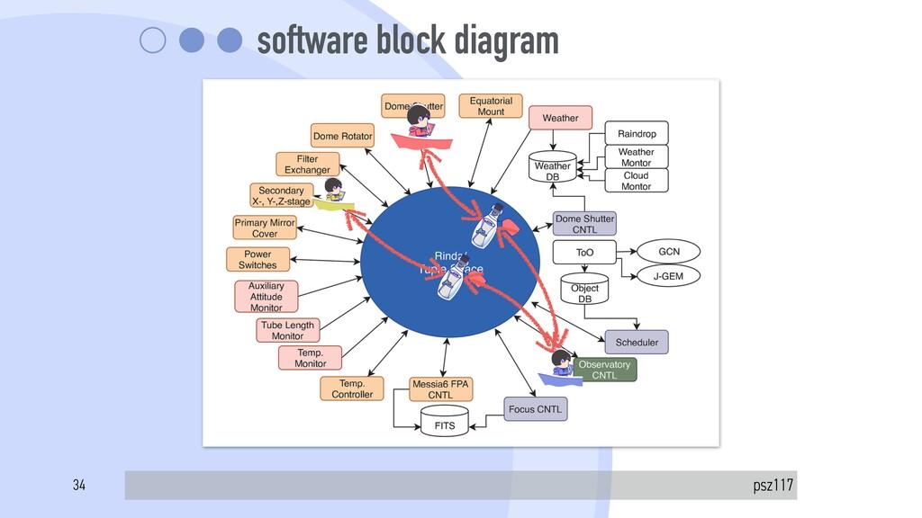 software block diagram psz117 34