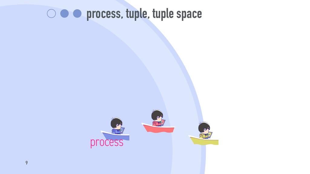 process, tuple, tuple space process 9