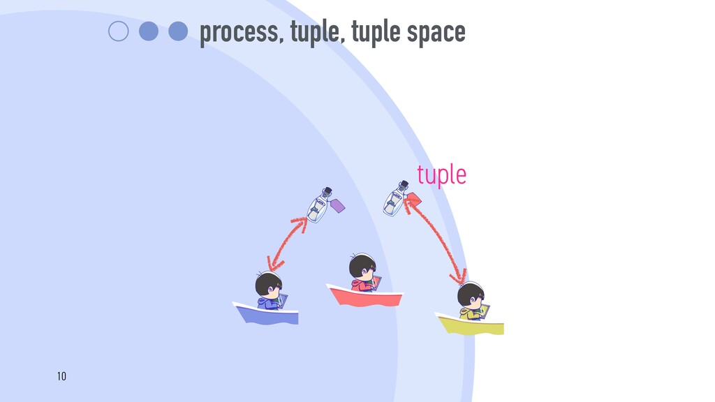 process, tuple, tuple space tuple 10