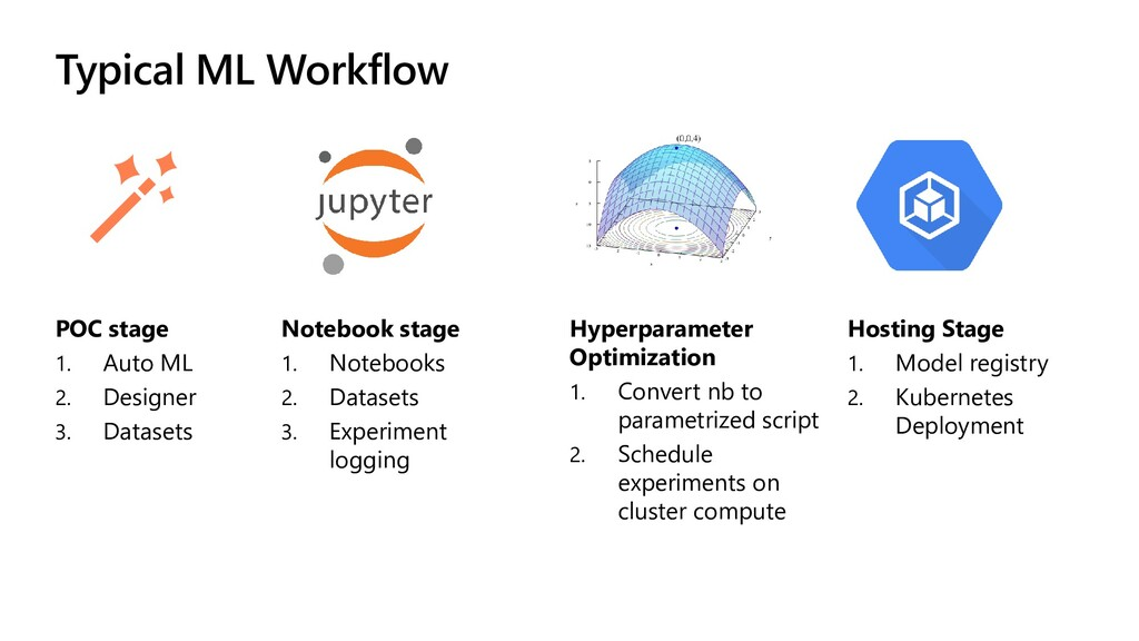 Typical ML Workflow Notebook stage 1. Notebooks...