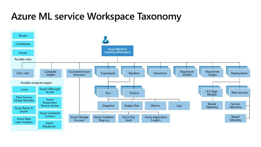 Azure ML service Workspace Taxonomy