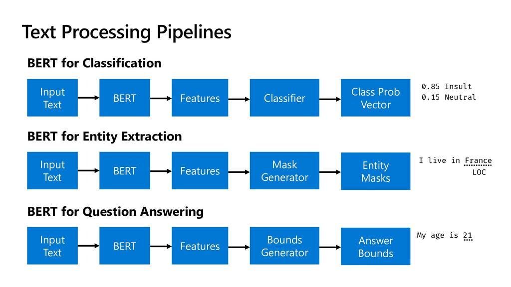 Text Processing Pipelines BERT for Classificati...