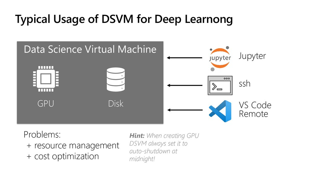 Typical Usage of DSVM for Deep Learnong Data Sc...