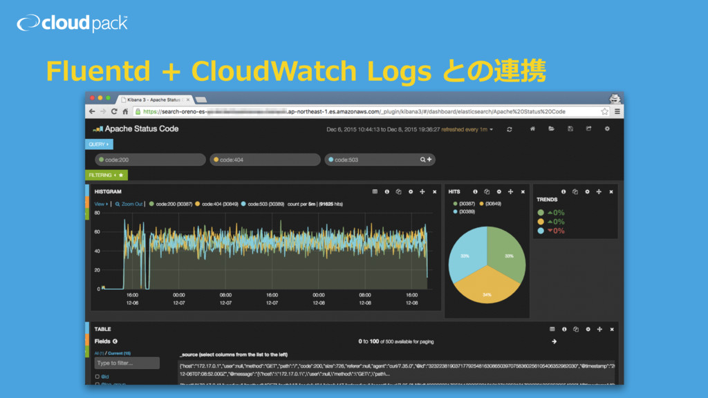 Fluentd + CloudWatch Logs との連携