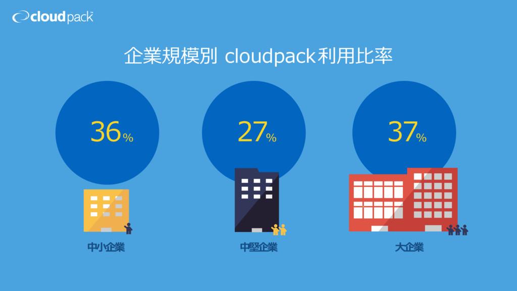 企業規模別 cloudpack利⽤⽐率 36% 27 37 % % 中⼩企業 中堅企業 ⼤企業