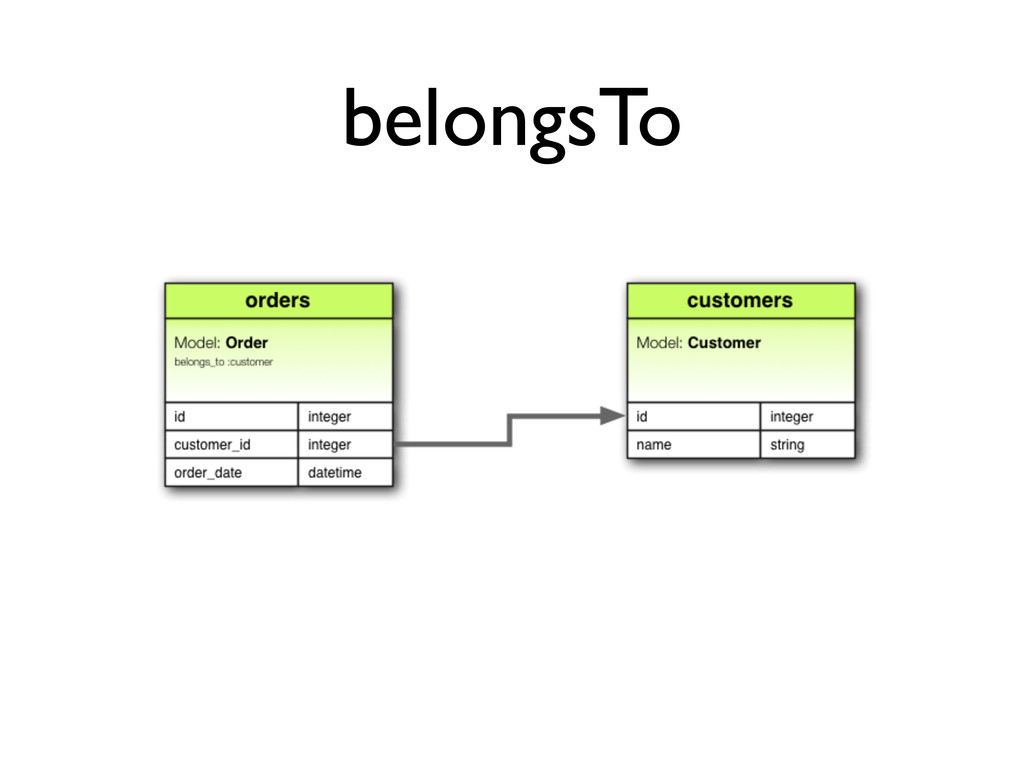 belongsTo