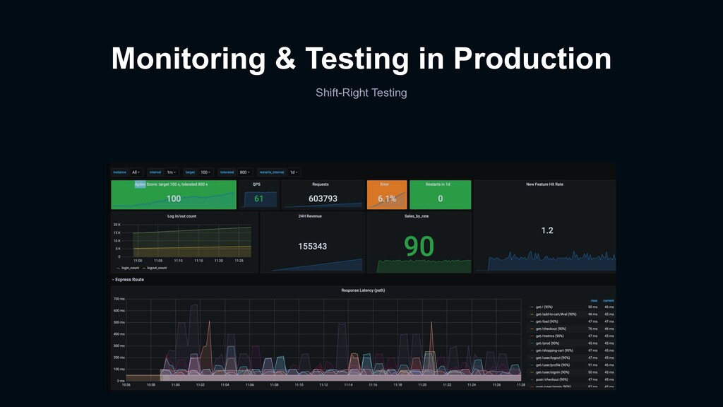 Monitoring & Testing in Production Shift-Right ...