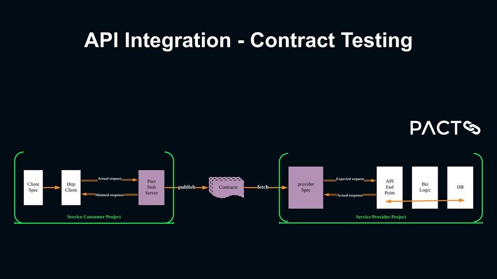 API Integration - Contract Testing