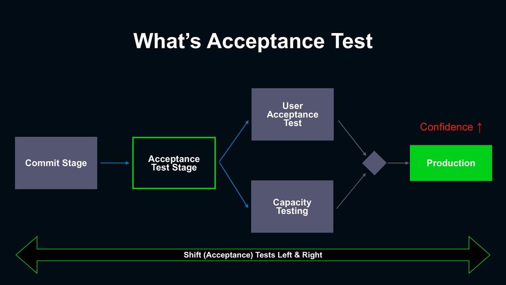 What's Acceptance Test Production Acceptance Te...