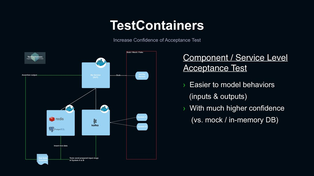 TestContainers Increase Confidence of Acceptanc...