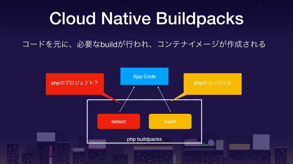 php buildpacks Cloud Native Buildpacks App Code...