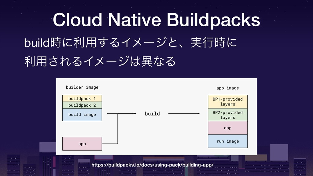Cloud Native Buildpacks build࣌ʹར༻͢ΔΠϝʔδͱɺ࣮ߦ࣌ʹ