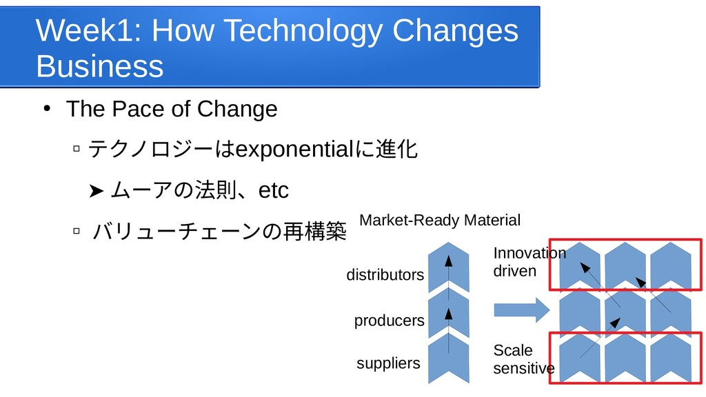 Week1: How Technology Changes Business ● The Pa...