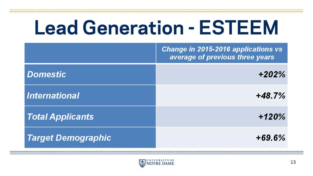 13 Lead Generation - ESTEEM Change in 2015-2016...